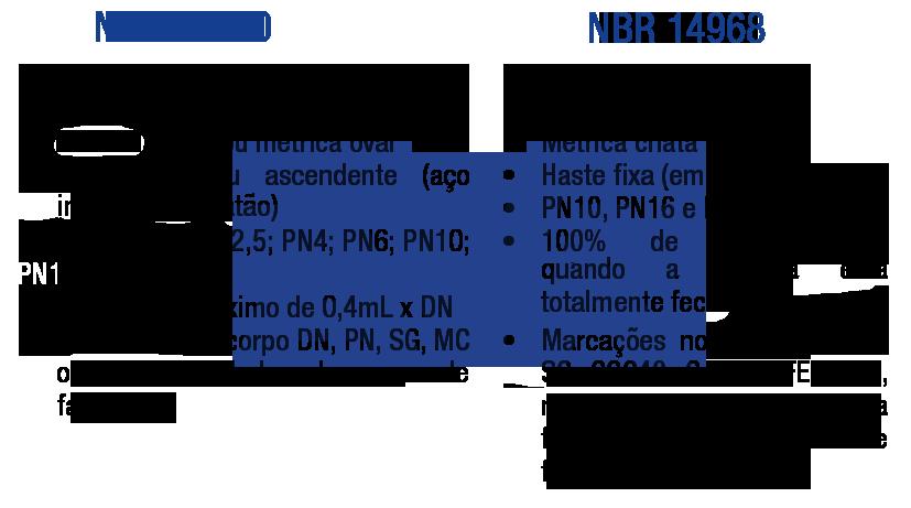 NBR 12430 e NBR 14968